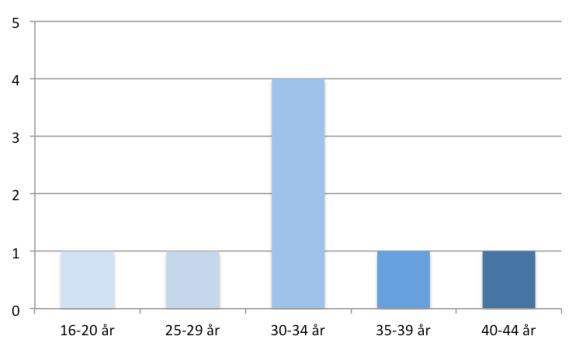 Åldersfördelning i skelettmaterialet från Jävre.