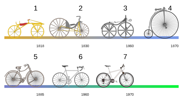 1920px-Bicycle_evolution-numbers_svg