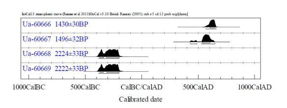Dateringar från Hedkammen-Harrsjöbacken, räknat uppifrån A1 (kokgrop), A3 (kokgrop), A6 (kokgrop) och A9 (härd).